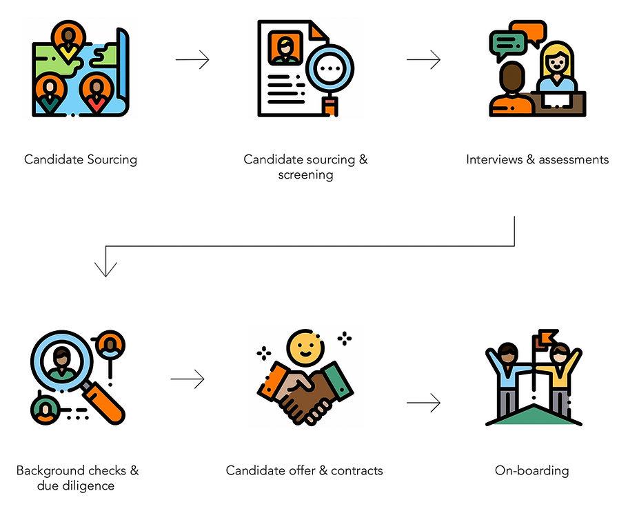 RecruitmentProcessFlowDiagram_edited.jpg