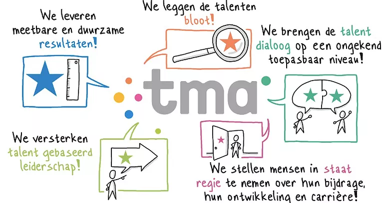 TMA Methode uitleg TMA Talent Center