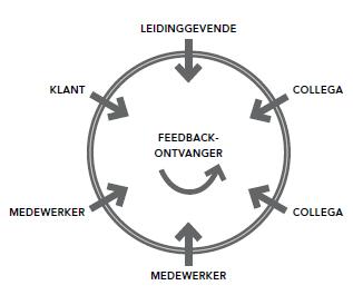4 tips voor effectieve ontwikkeling middels 360˚ feedback