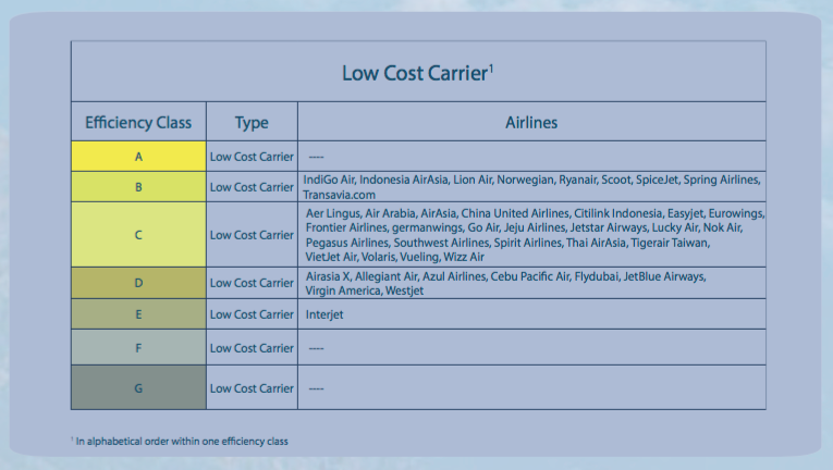 Atmosfair's Low Cost Carrier Ranking