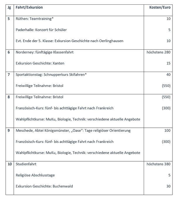 Fahrten aller Jahrgänge Tabelle.jpg