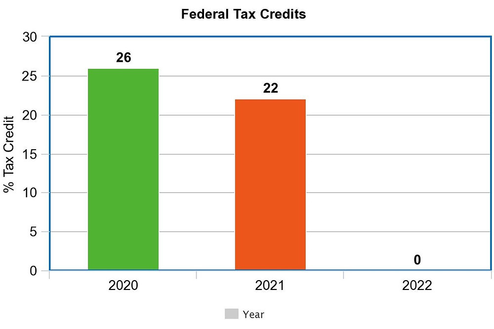 Tax Credits are being phased out in the next 2 years