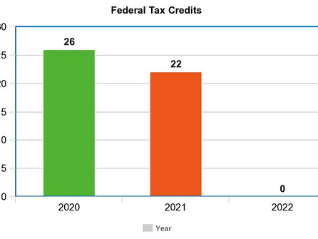 26% Federal Tax Credit reduced after 2020