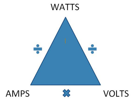 Watts are Watts but not all Amps are the same!