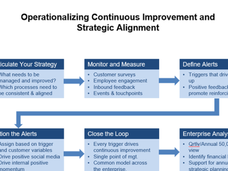 6 Steps to a Strategically Aligned Customer Experience Management Program
