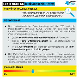Faktencheck Parlament