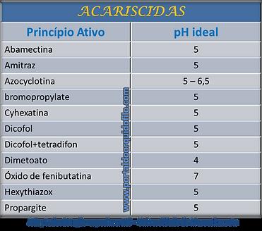 Efeito do pH sobre acariscidas acaros orquideas