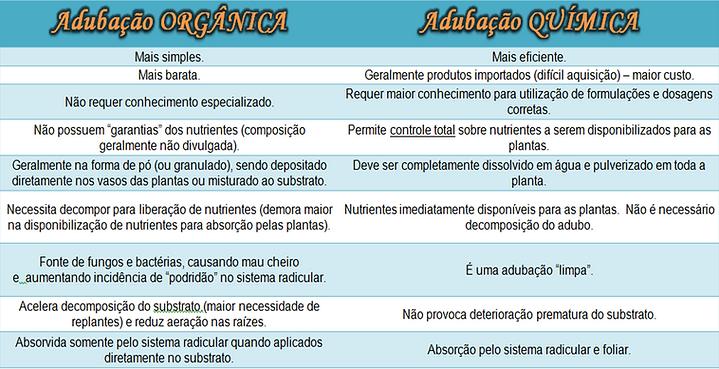 Diferença de adubação organica e química