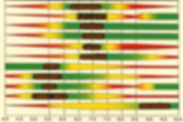efeito do pH na adubação nutrição orquideas