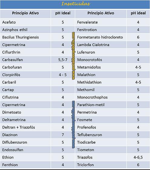 Efeito do pH sobre Inseticidas insetos  orquideas