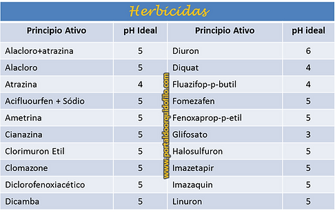 efeito do pH sobre os herbicidas Orquideas