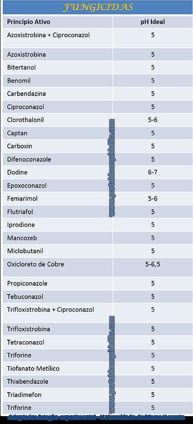 Efeito do pH sobre fungicidas fungos Orquideas