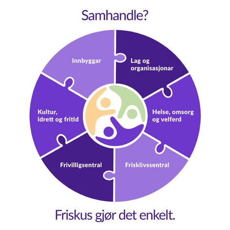Illustrasjon for Friskus AS