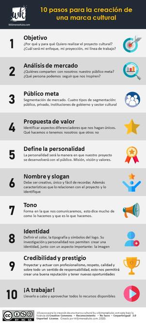10 pasos para la creación de una marca c
