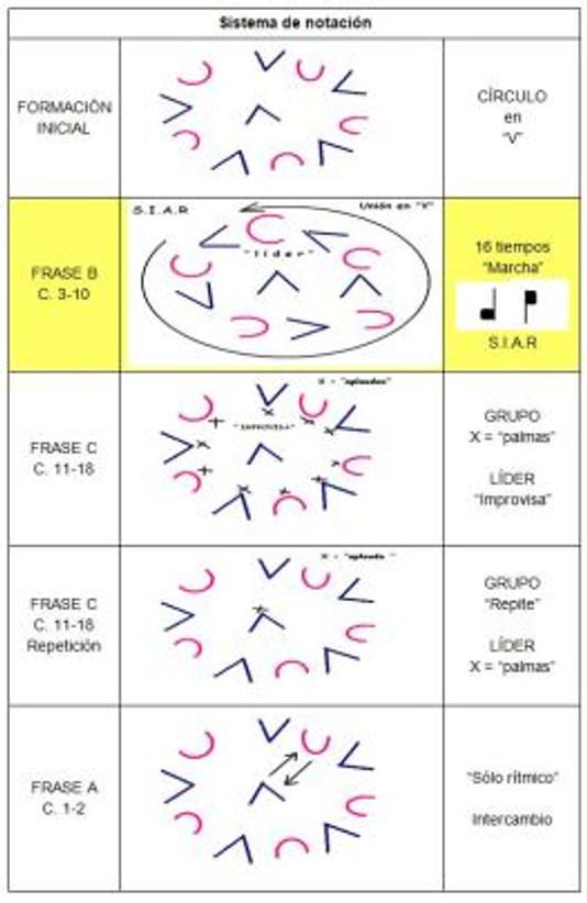 notacion-coreografica-de-las-danzas-colectivas-12