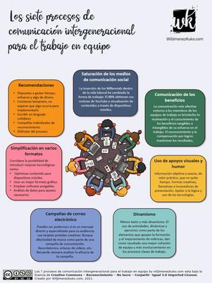 Los 7 procesos de comunicación intergene