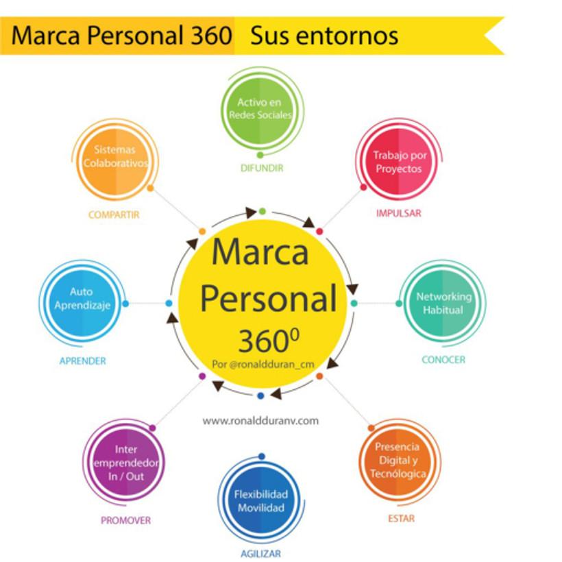 img_marcapersonal360_ronaldduran-big