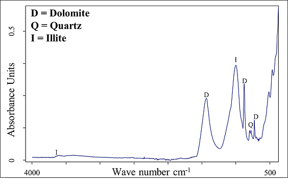 Absorption spectrum for a mineral mixture. www.ana-min.com