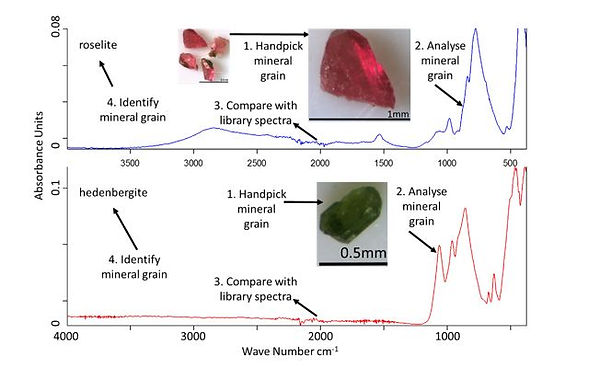 Illustration of workflow stage 4 for single mineral grain identification. www.ana-min.com