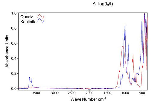 spectra shown for kaolinite and quartz. www.ana-min.com