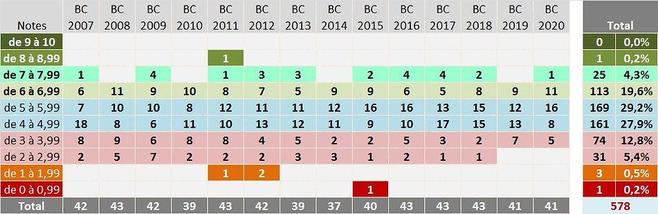 Bc stats 2020 E.jpg