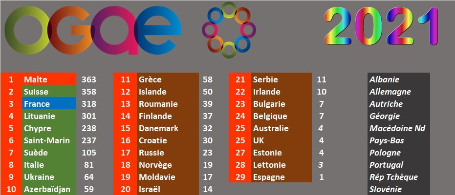 OGAEvotes_clstfinal2021.jpg