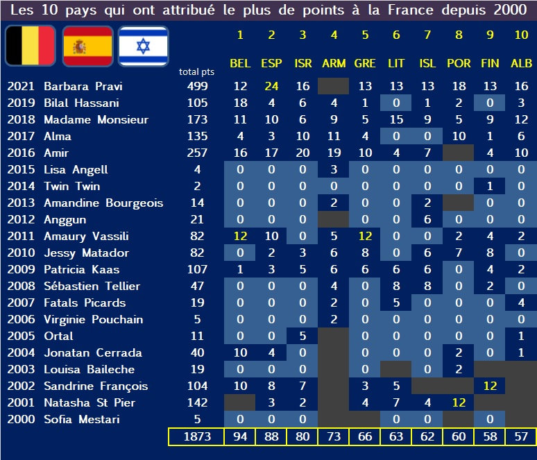 FRANCE points recu.jpg