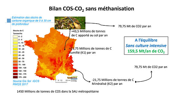 BilanCOS-CO2SansMéthanisation.jpg