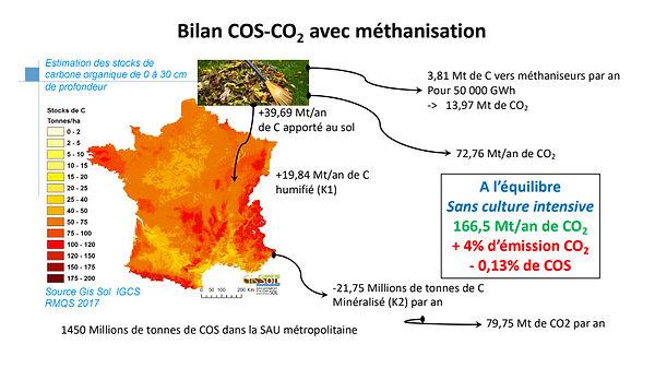 BilanCOS-CO2AvecMéthanisation.jpg