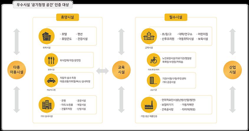 우수공기질-인증사업1.png