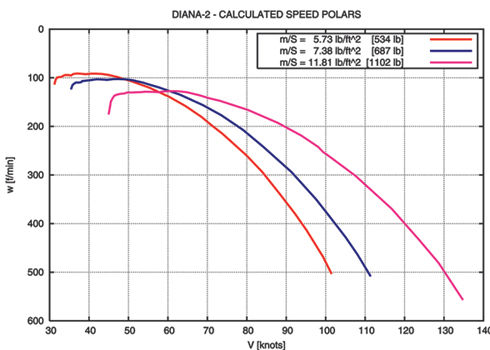 speed_polar_diana 2.jpg