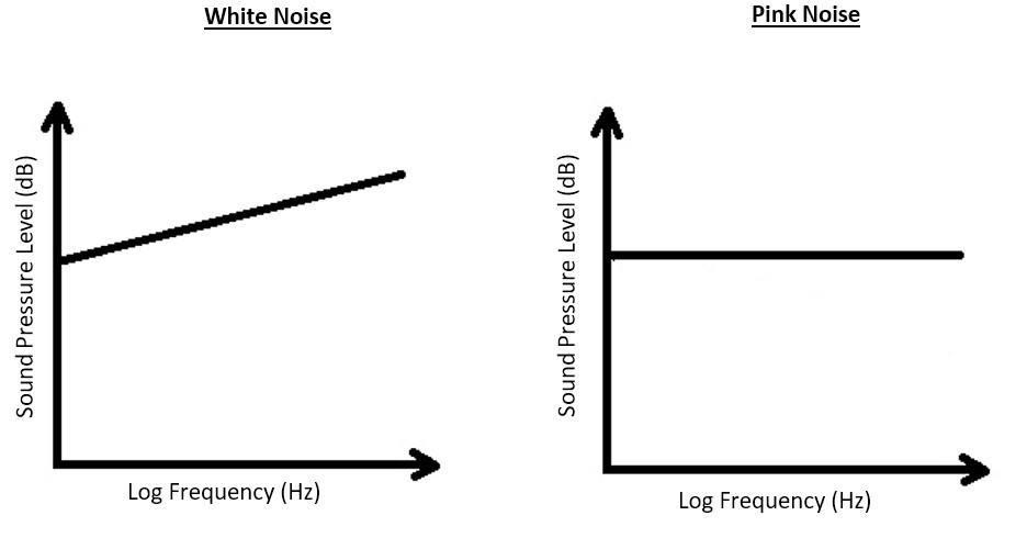 Sound insulation testing white noise and pink noise difference
