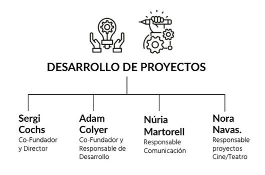 Desarrollo de Proyectos Diagram 2.png