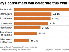 Halloween By The Numbers and Why It Matters