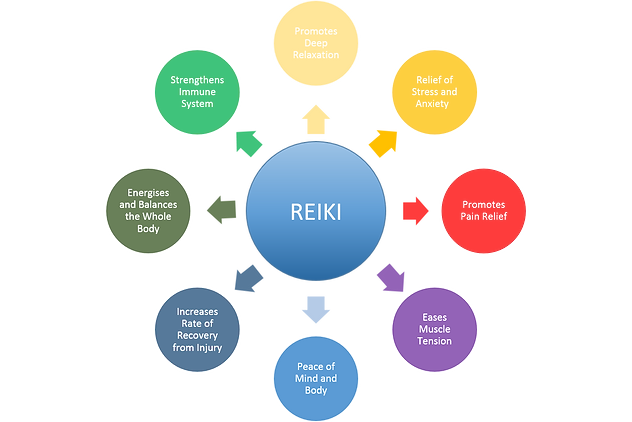 Reiki Benefits chart.png