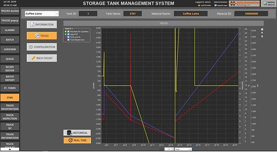 STMS trend.jpg