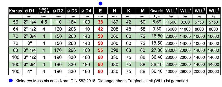 2018 - 2BB Ringmuttern DIN 582 2018 UNC