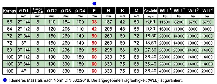 2018 - 2DB Ringschrauben DIN 582 8UN DE.