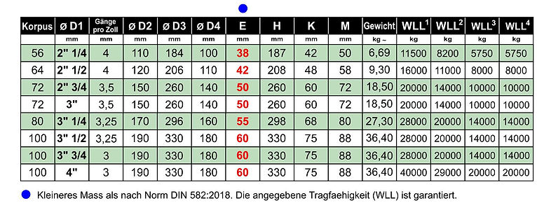2018 - 2AB Ringmuttern DIN 582 2018 WW D