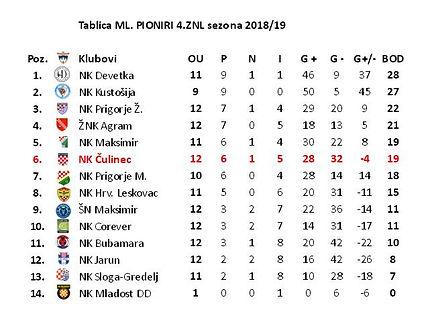 TABLICA Ml. Pioniri 4 ZNL sezona 2018-19