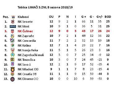 TABLICA_Limači_3_ZNL_B_sezona_2018-19.JP