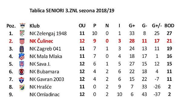TABLICA Seniori 3 ZNL sezona 2018-19.JPG