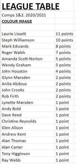 league table 2