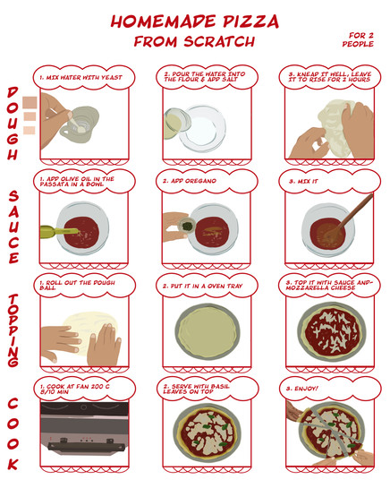 PIZZA RECIPE infographic