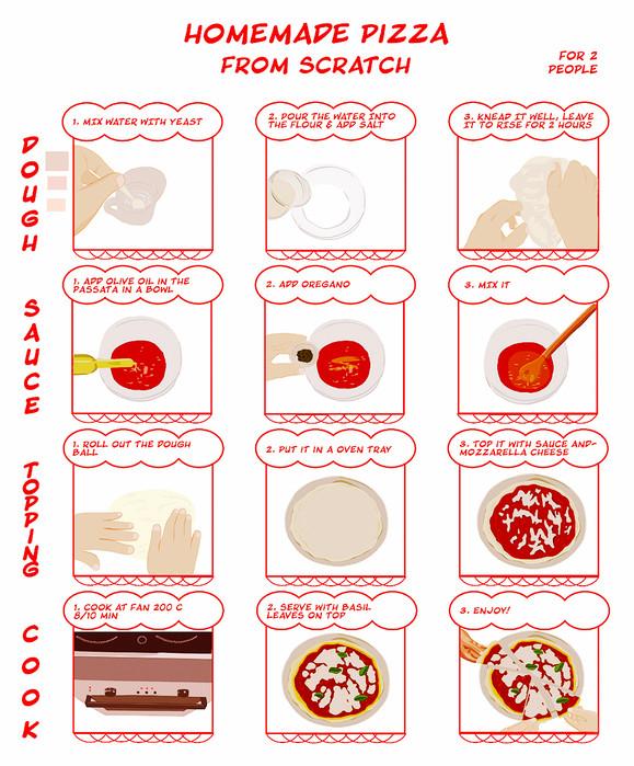 PIZZA RECIPE infographic