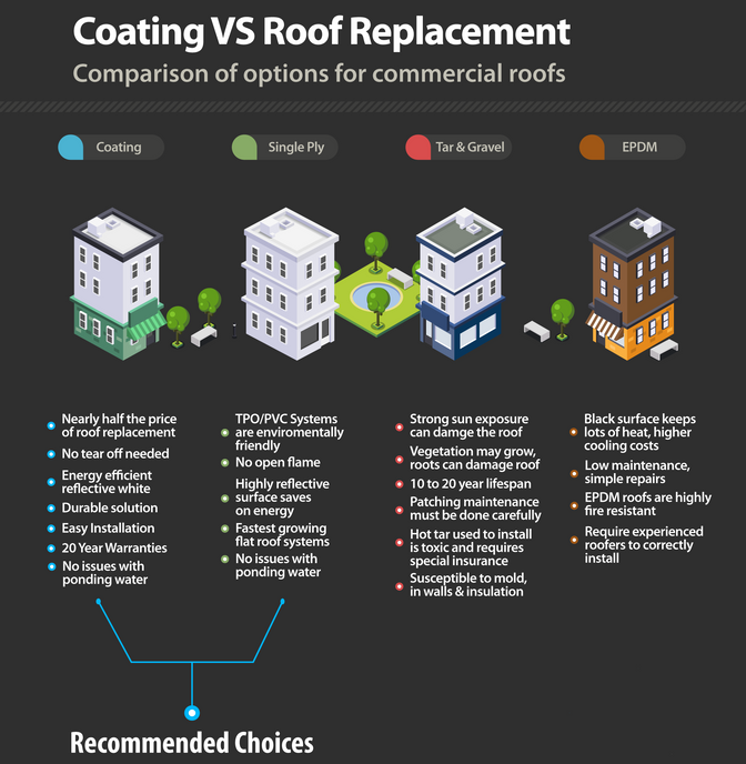 COATING VS. ROOF REPLACEMENT