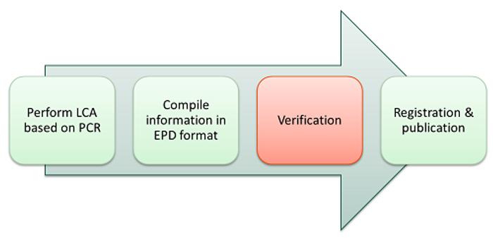 epd-process---verification.png