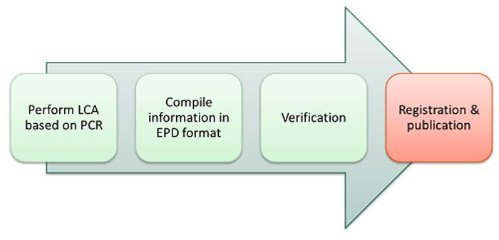 epd-process---registration-and-publicati
