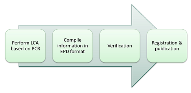 epd-process---all-steps.png