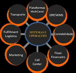 Integração_operacional.png